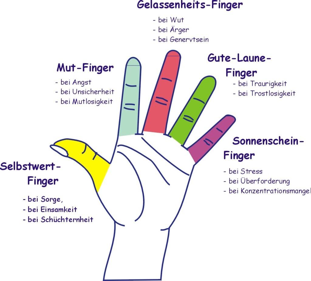 Die Kraft der Finger
